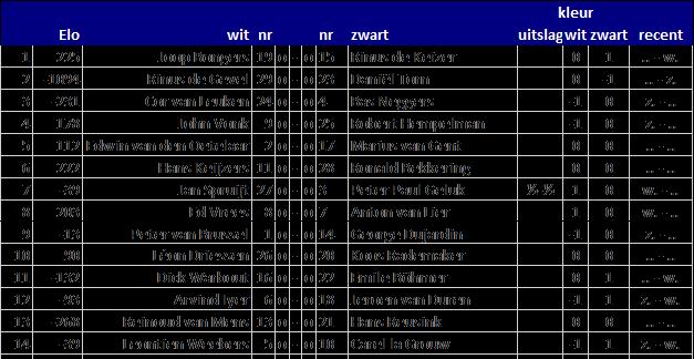 Afbeelding met scorebord, tekst  Automatisch gegenereerde beschrijving